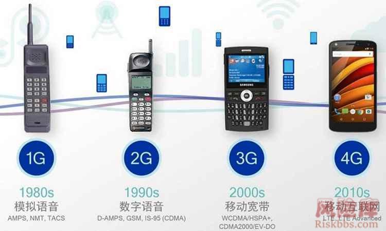 人类通讯史发展过程